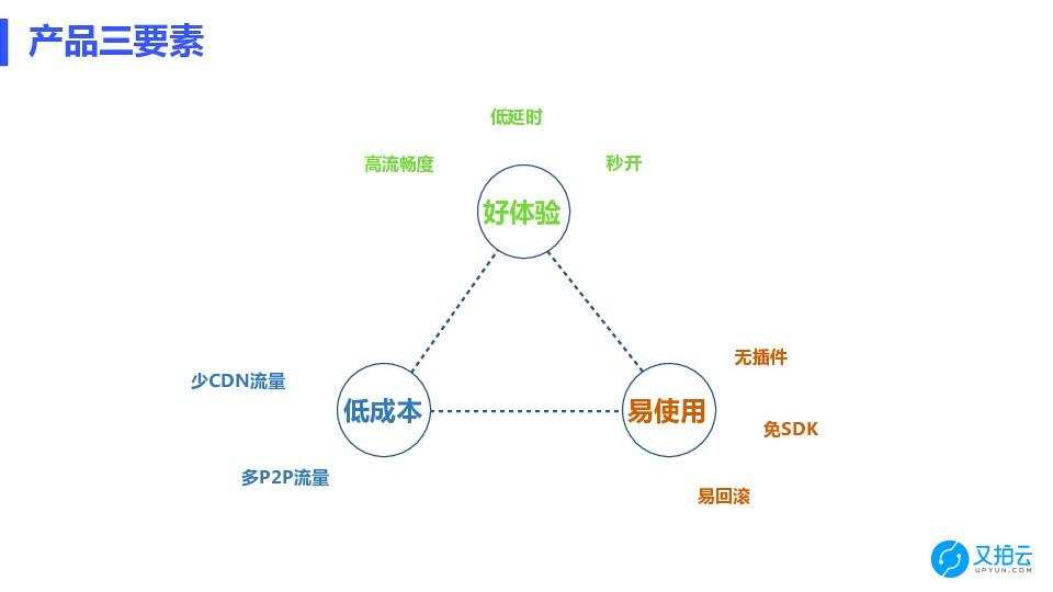 https://opentalk-blog.b0.upaiyun.com/prod/2018-06-24/b17d3e05ba1a4b23daf9bcb1b0296f95