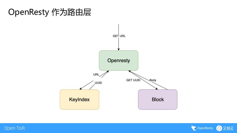 https://opentalk-blog.b0.upaiyun.com/prod/2019-07-07/6da40ca5fb993ed613266096f6408804
