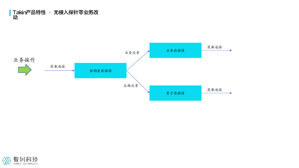 https://opentalk-blog.b0.upaiyun.com/prod/2021-07-29/28e09bc7e0d0735ae109f50b45d62941